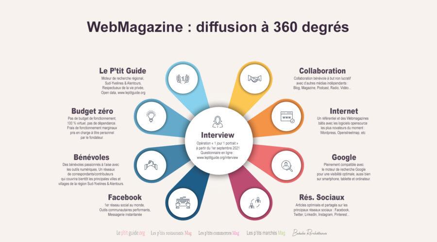 WebMagazine : diffusion à 360 degrés
